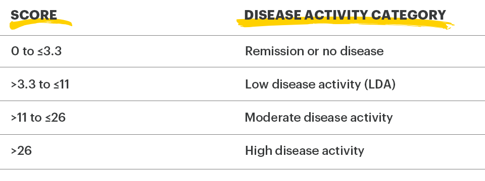 Clinical Remission Measure - SDAI Scoring Criteria