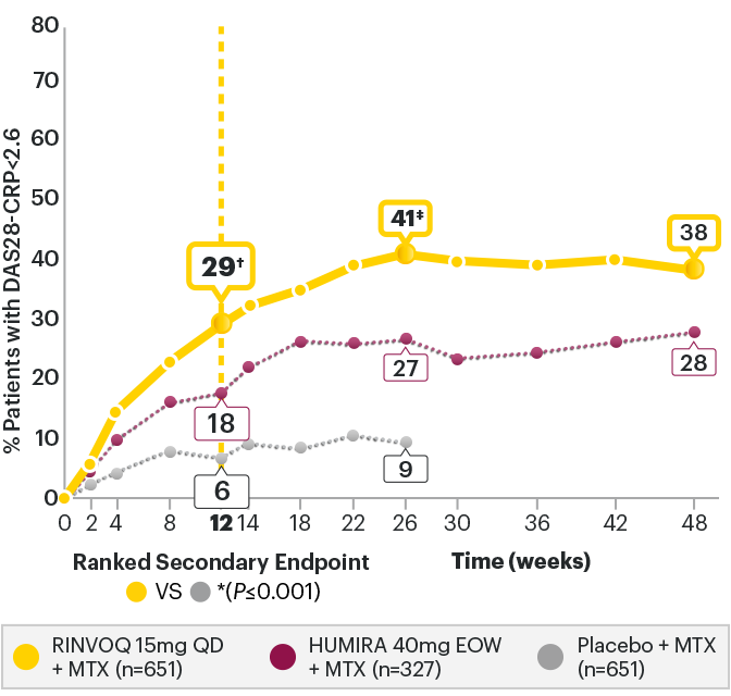 SELECT-COMPARE: DAS28-CRP<2.6 RINVOQ + MTX vs Placebo + MTX at Week 12