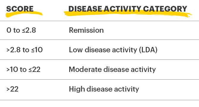 Clinical Remission Measure - CDAI Scoring Criteria