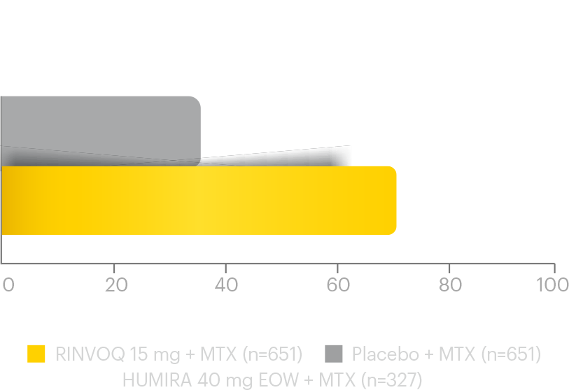 SELECT-COMPARE: Primary endpoint was ACR20 response at Week 12 MTX-IR