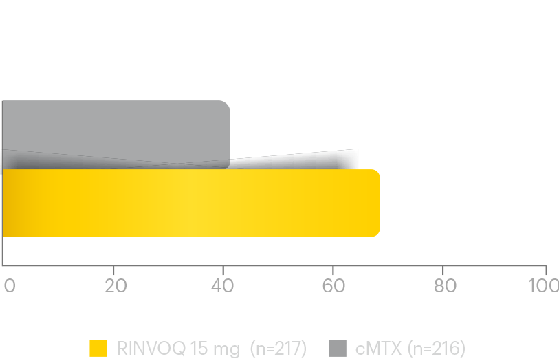 SELECT-MONOTHERAPY: Primary endpoint was ACR20 response at Week 14 MTX-IR