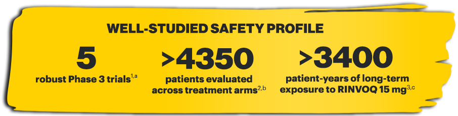 Well-studied safety profile. Five robust Phase 3 trials. Greater than 4350 patients evaluated across treatment arms. Greater than 3400 patient-years of long-term exposure to RINVOQ 15 mg.